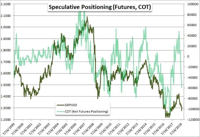 The Case, Cues and Options for a Pound Reversal
