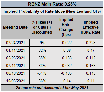 Central Bank Watch: BOC, RBA, RBNZ Rate Expectations; CAD, AUD, NZD Positioning Update