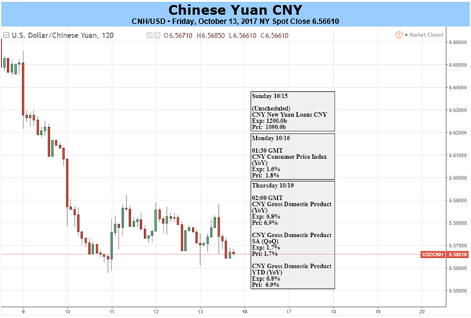 Yuan Looks to China Q3 GDP, Party Congress for Further Strength