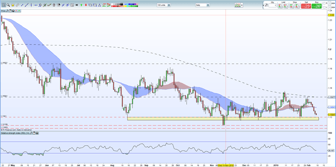 EURUSD Price: Nearing a Strong Support Zone