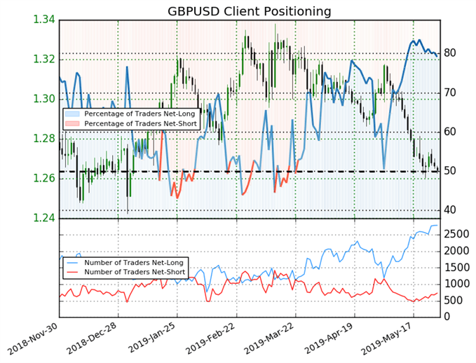 GBP/USD sentiment