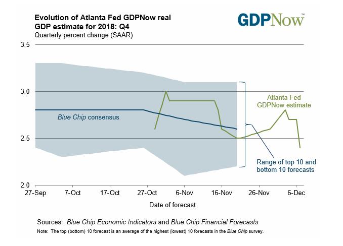 Atlanda Fed GDPNow