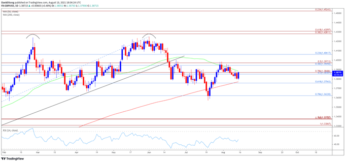GBP/USD Outlook Mired by Failure to Push Above 50-Day SMA