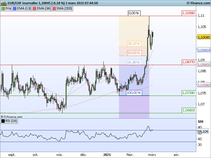 Morning Meeting Forex: Dollar yen au plus haut de 6 mois, l'EUR / CHF maintient une tendance haussière