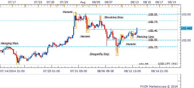 El USD/JPY pone en vista en el 103.00 tras la reversión de patrón clave