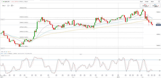 GBP JPY Weakness Nears Important Technical Support