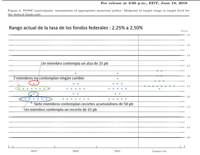 Mapa de puntos de la Fed de junio