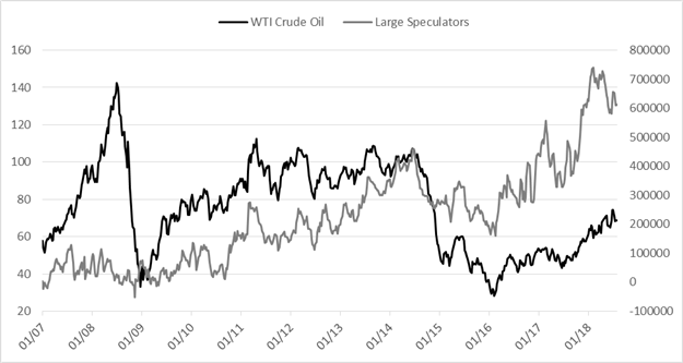 Crude Oil Price Forecast: Institutions, Trade War Threats Drop WTI