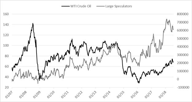 Rohölpreis-Prognose: Institutionen, Angst vor Handelskrieg lassen WTI sinken