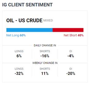 Prezzi del greggio pesati dai timori della domanda, dollaro USA in aumento