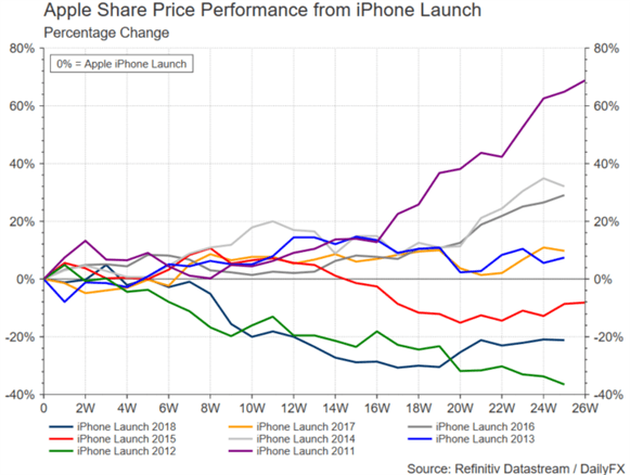 apple event and aapl stock price