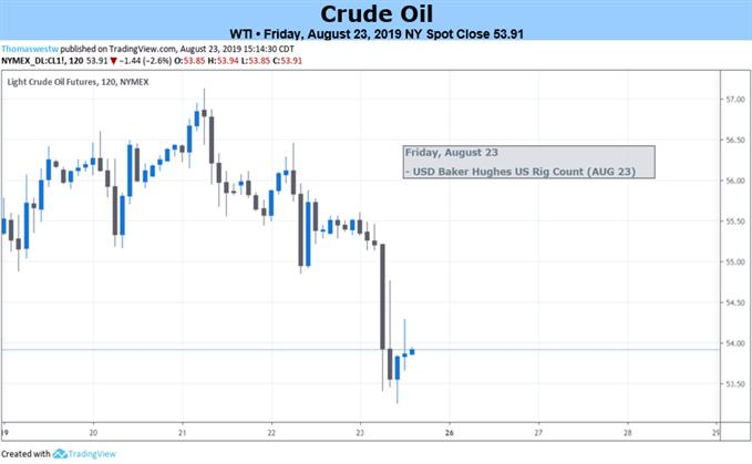График цен на сырую нефть