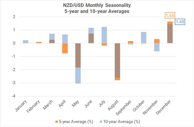 Xu hướng thời vụ theo tháng của cặp NZD/USD ( trung bình 5-10 năm)