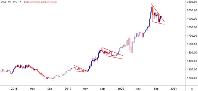 Grafico dei prezzi settimanali dell'oro
