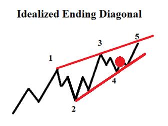Das Währungspaar EUR/USD steigt in einer fünften und letzten Welle des Diagonalmusters.