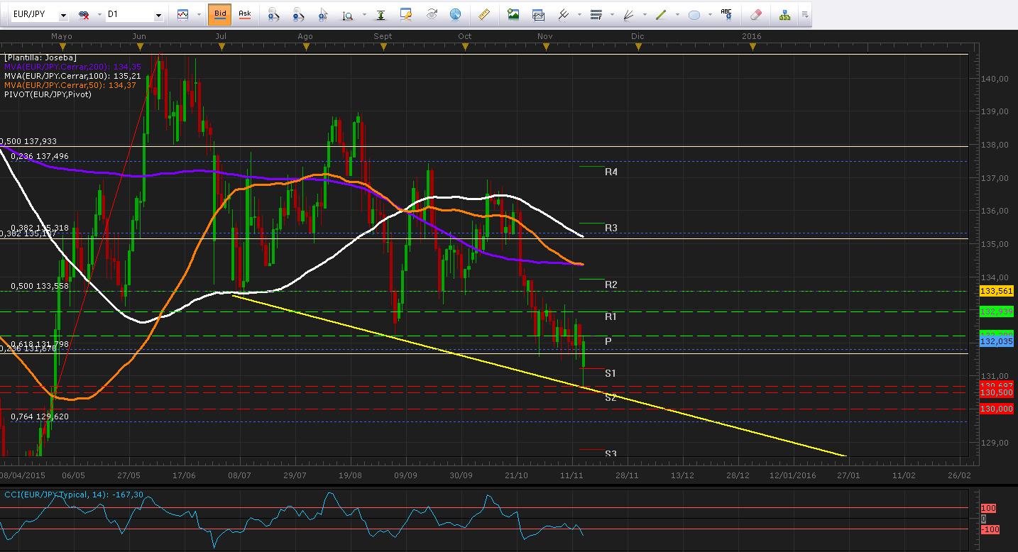 EUR/JPY corrige desde línea de tendencia tras caer a mínimos de 6 meses