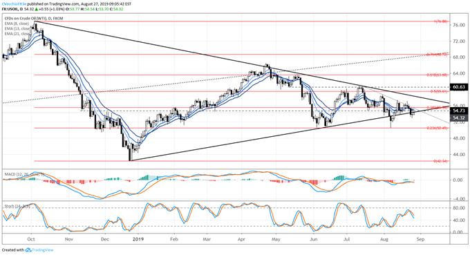 Crude Oil Prices Foil Breakdown Usd
