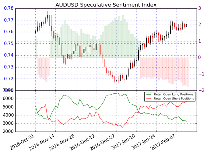 Se espera que el Dólar Australiano continúe ganando valor contra el Dólar Americano