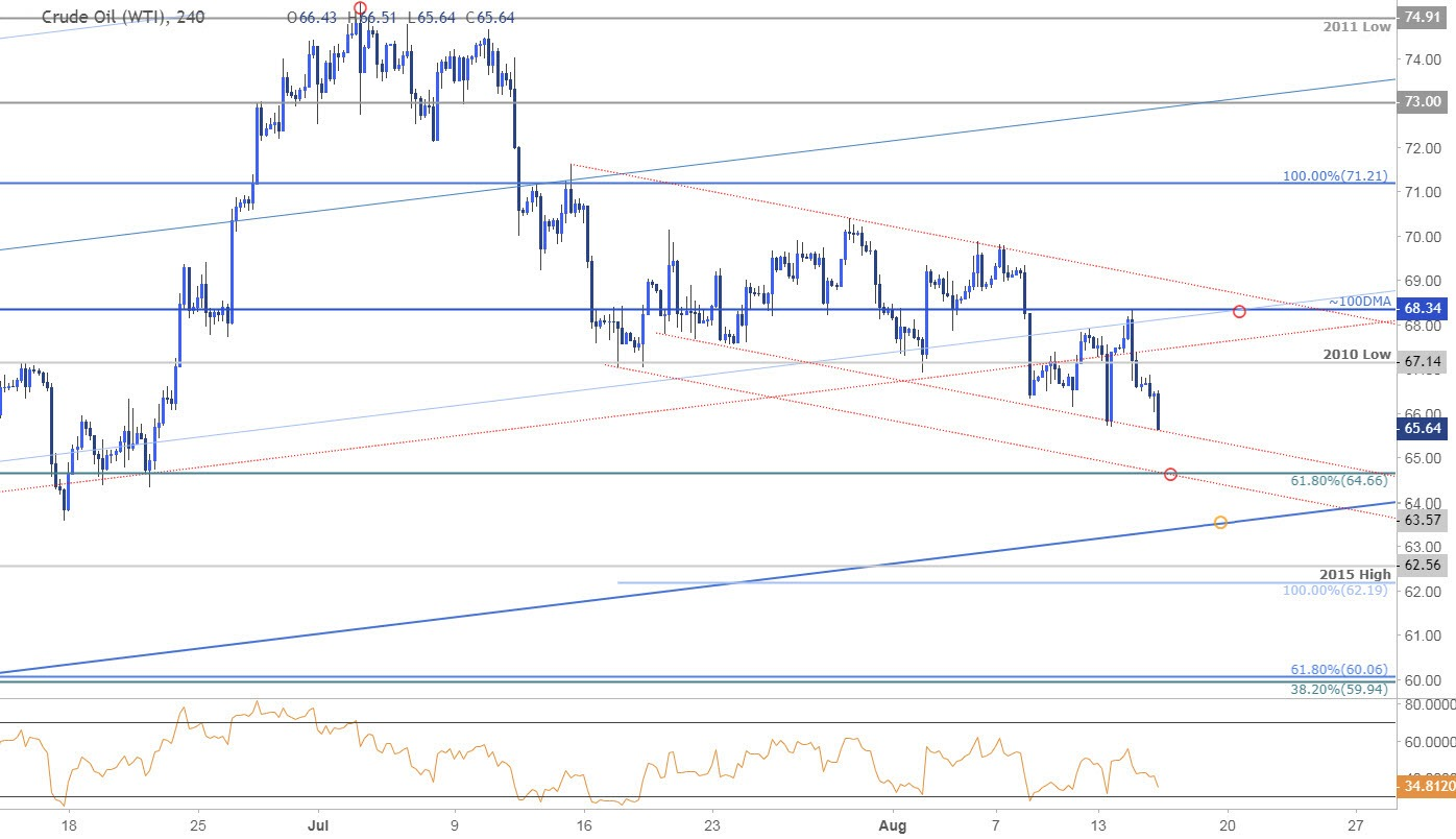 Crude Oil Price Analysis Sell Off Approaching Key Support Targets