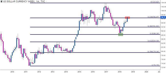 Us Dollar Monthly Price Chart February Support At The 50 August Resistance 23 6