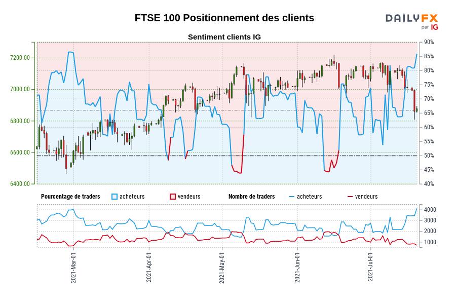 FTSE 100 SENTIMENT CLIENT IG : Nos données montrent que les traders sont à l'achat plus depuis févr. 28 lorsque FTSE 100 se négociait à 6495,70.