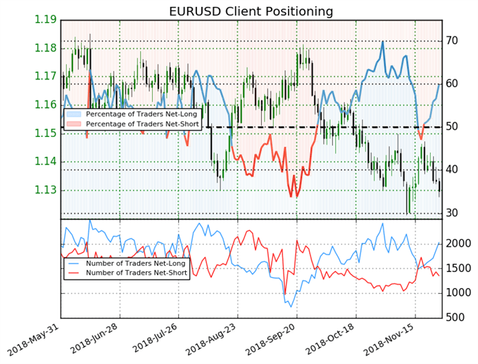 EUR/USD: Weekly Short Positions Slump 21% Leading to a Bearish Bias
