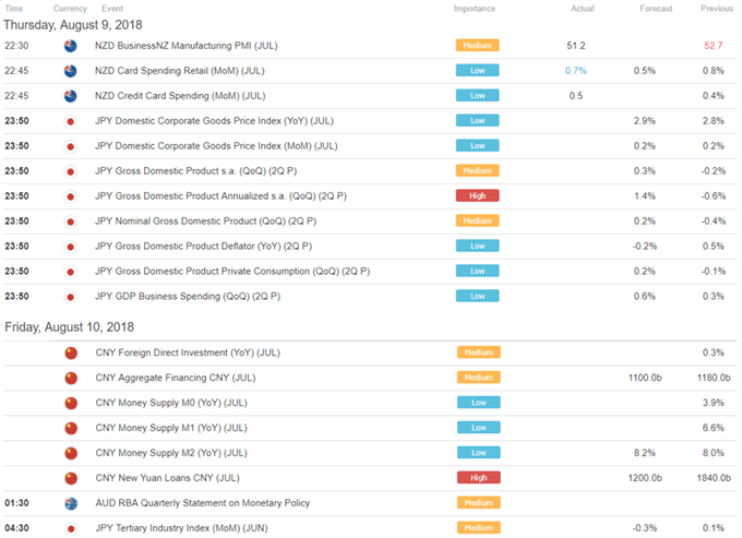 USD Appreciates, NZD Down. Yen to Look Past GDP - Asia Market Open