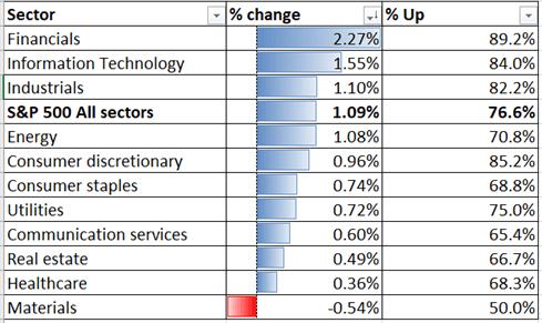 S&P 500 Leads Hang Seng, ASX 200 Higher Ahead of NFP, Kuaishou IPO Eyed