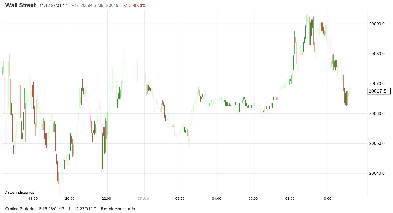 DJIA toca y supera los 20.000 puntos. Volatilidad o entusiasmo. ¿Qué mueve los mercados?