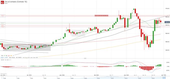 Análisis XAU/USD: El precio del oro se estanca, ¿qué nos dice el gráfico?