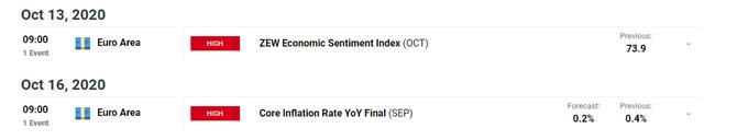 Rimbalzo dell'euro suscettibile ai fondamentali deboli, BCE accomodante