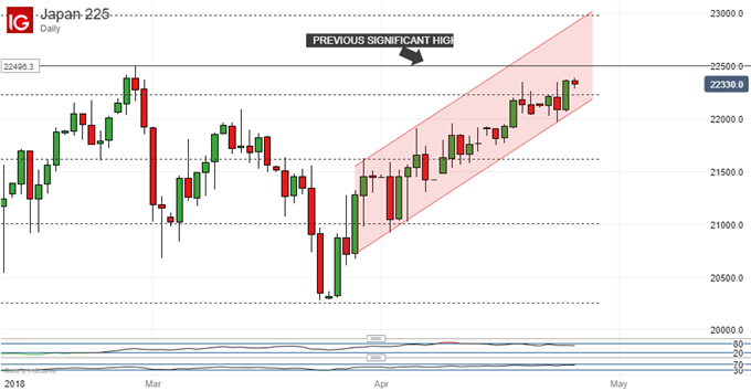 Nikkei 225 Technical Analysis: Bulls Must Retake Late Feb Peak