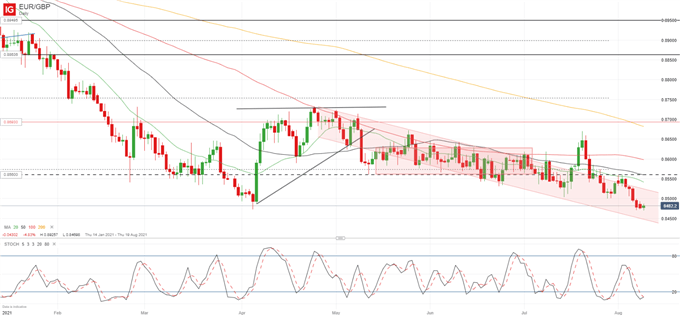 EUR/GBP Finds Support Within Descending Channel, Eyeing 0.8450