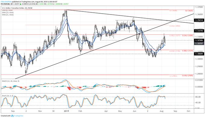 Crude Oil Price Triangle Breakdown Will Inform USD/CAD's Next Move