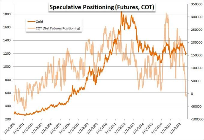 Net Speculative Gold Futures Positioning