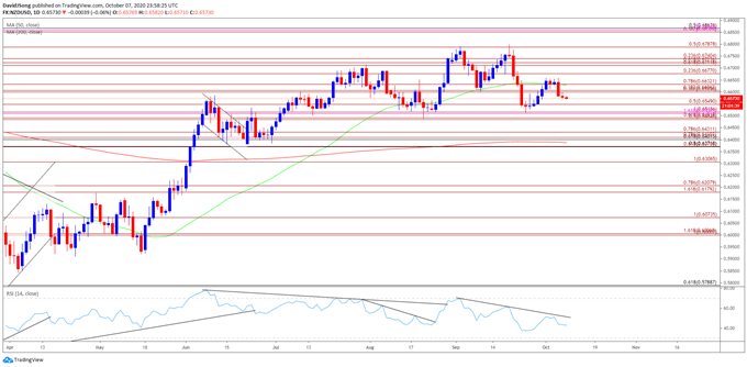 NZD/USD Rate Weakness to Persist as RSI Retains Downward Trend
