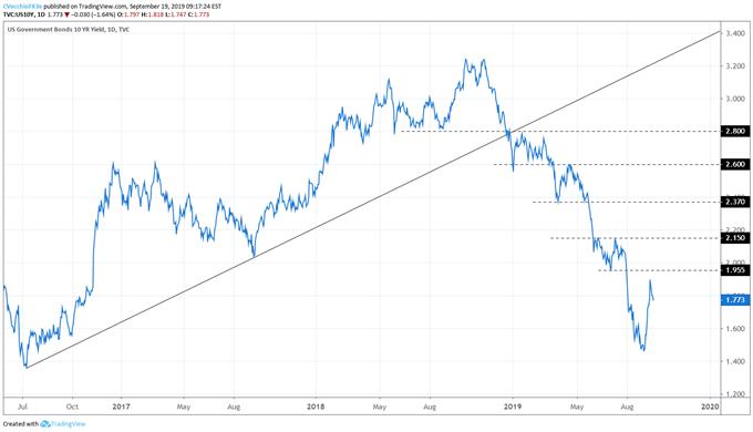 us treasury 10 year yield, us 10 year chart, us treasury yields