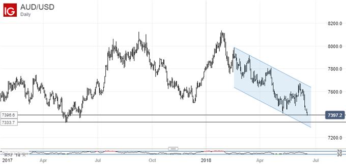 Australian Dollar Vs US Dollar, Daily Chart.