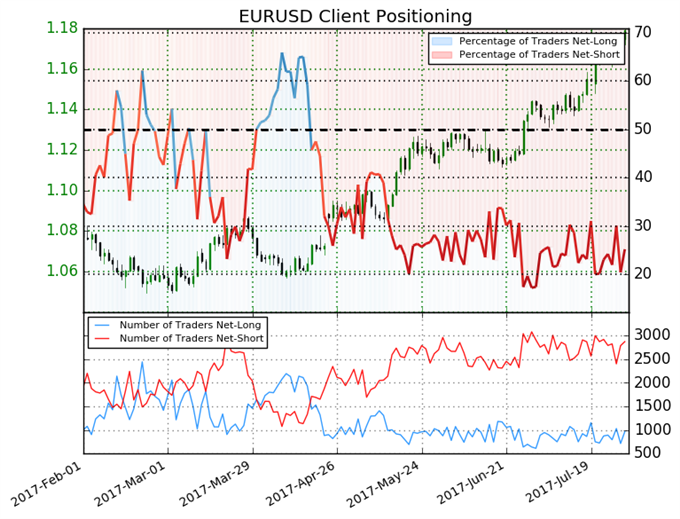 Euro Likely to Hit Further Highs until this Changes