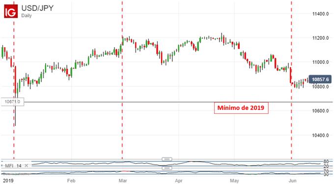 Perspectiva 3T de 2019 del yen japonés: JPY encuentra apoyo en dos grandes incertidumbres