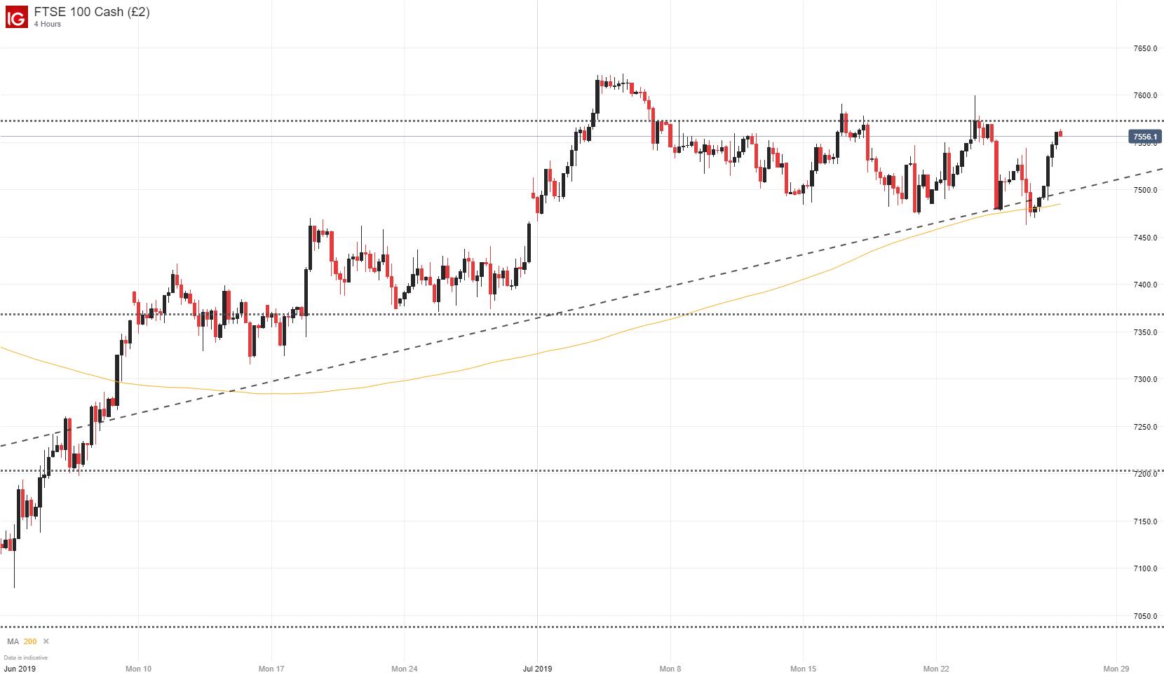 Dow Jones, Nasdaq 100, S&P 500, DAX 30, FTSE 100 Forecast