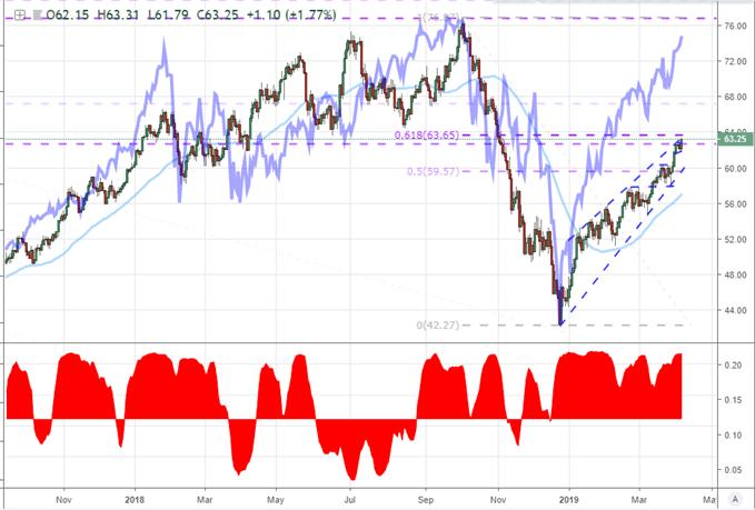 Crude & S&P 500 & 20 - Day Correlation
