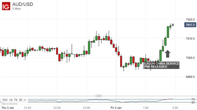 Surprise Gains. Australian Dollar Vs US Dollar, 5-Minute Chart