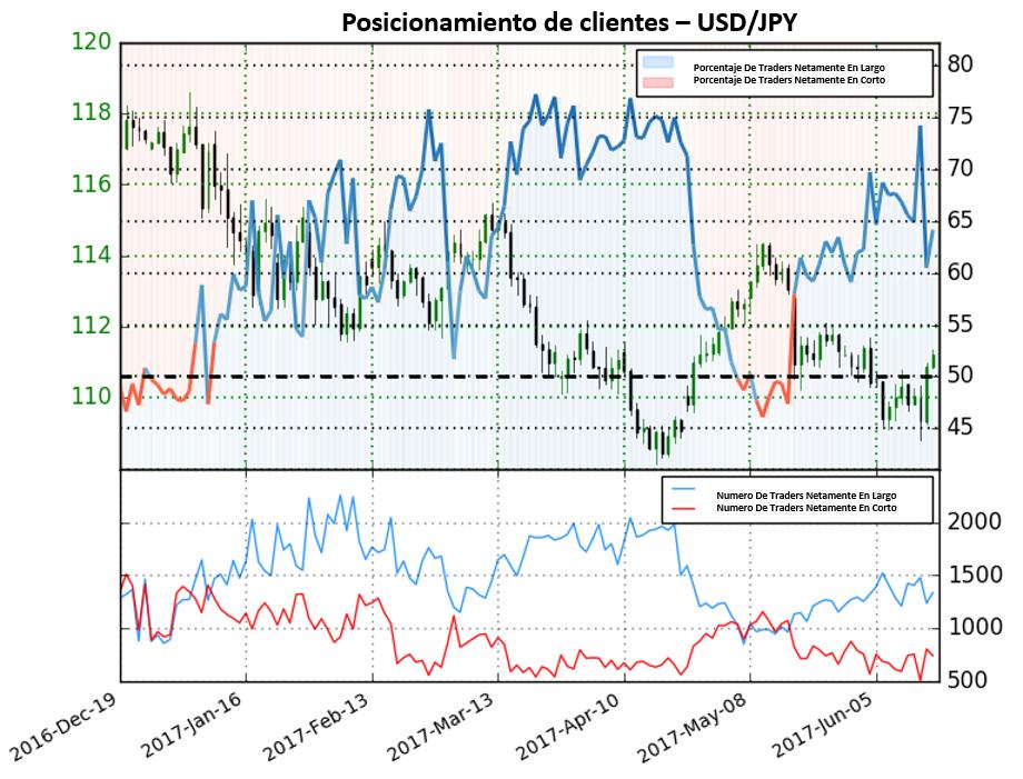 Posicionamiento USD/JPY: Señales mixtas para la cotización del Yen frente al Dólar