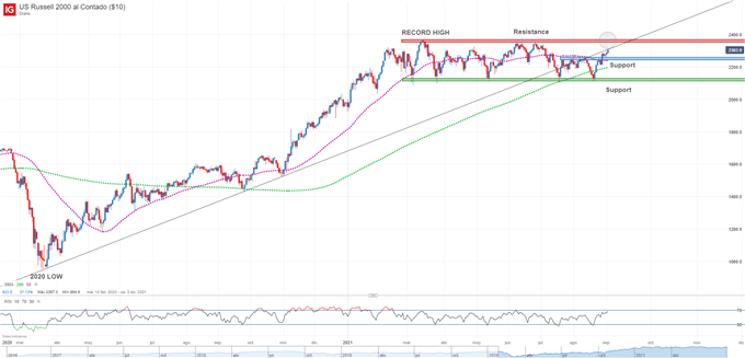 Russell 2000 Extends Gains but Bullish Momentum Could Begin to Fade Soon