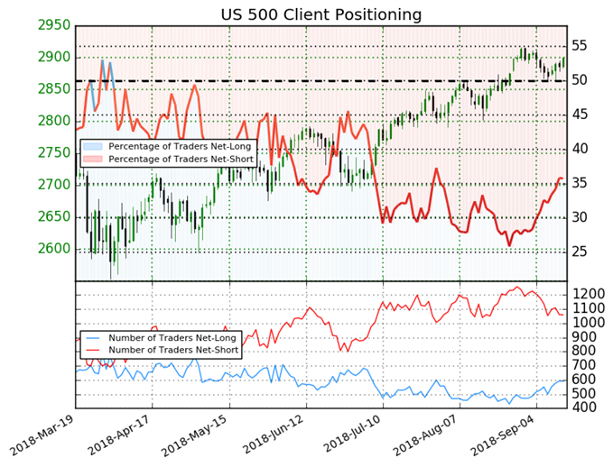 Sentiment S&P 500