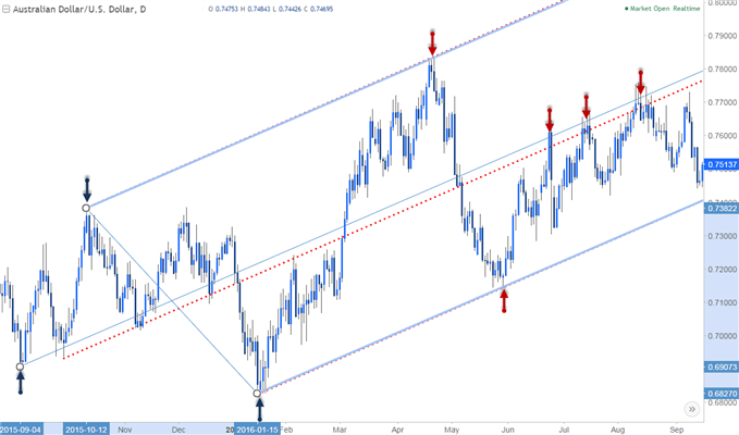 AUD/USD chart showing a pitchfork