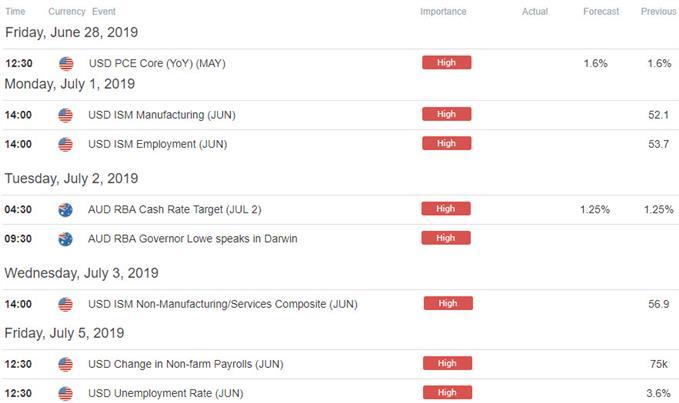 Australia / US Data Releases - AUD/USD Economic Calendar - Aussie Outlook