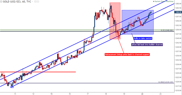 Gold Prices are Back in the Bullish Channel
