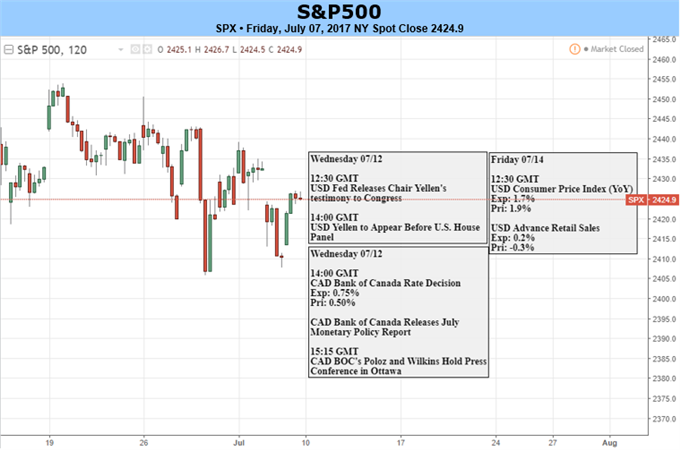 S&P 500, DAX, FTSE 100 Threatened by Risk Aversion